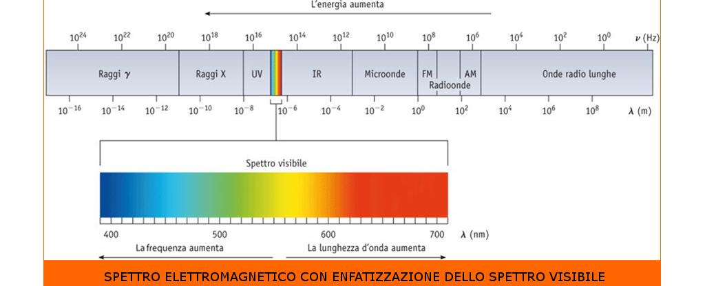 Spettro-Elettromagnetico-ProfessioneOculista-Medical-Evidence